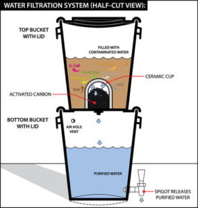 bucketwaterfilterdiagram