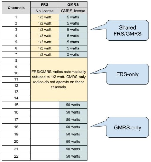 frs-gmrs-chart | Portland Prepares